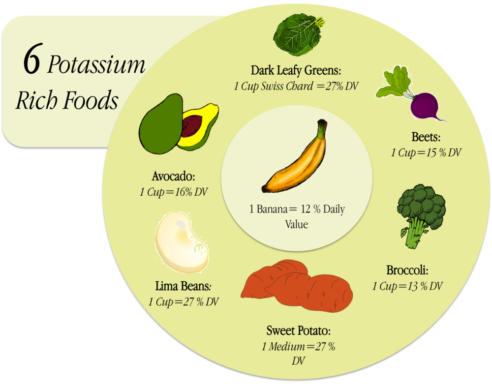 What Can You Eat Or Drink For Potassium