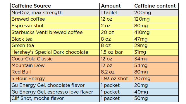 caffeine-source