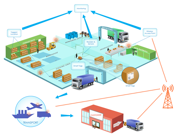 Internet of Things and Logistics Management