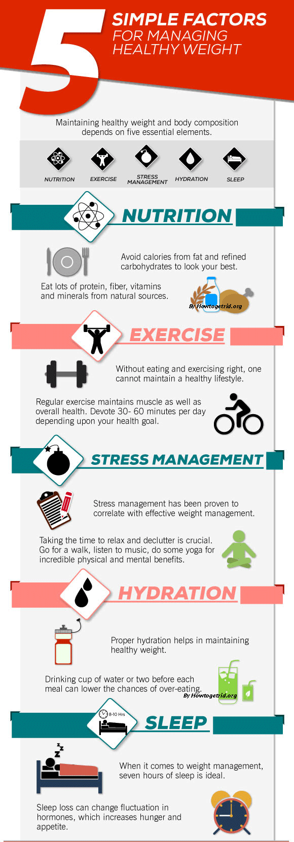 5 simple factors for managing healthy weight